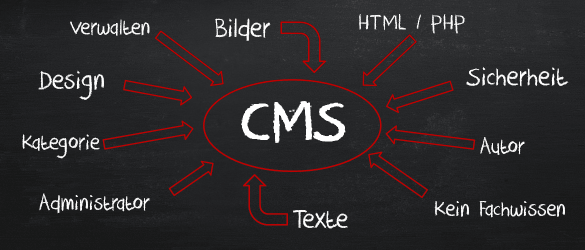 Content Management System, CMS, Website Management, Inhaltsverwaltungssystem, Redaktionssystem